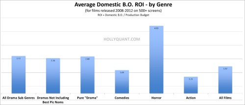 Domestic ROI by Genre