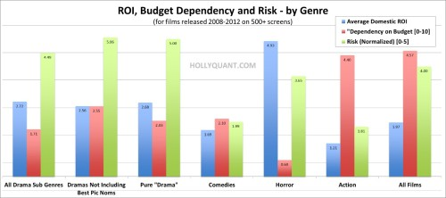 Domestic ROI Risk and Dependency on Budget by Genre