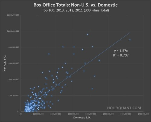 Box Office Totals: U.S. vs. Foreign