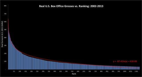 Exponential Box Office Vs Rank 2002-2013