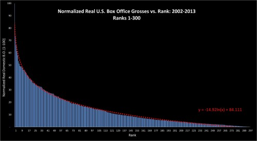 Box Office Vs Rank 2002-2013: ranks 1-300