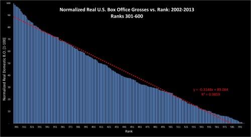 Box Office Vs Rank 2002-2013: ranks 301-600