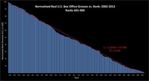 Box Office Vs Rank 2002-2013: ranks 601-900