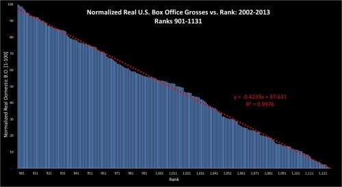 Box Office Vs Rank 2002-2013: ranks 901-1131