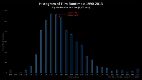 Film Runtime Histogram 1990-2013