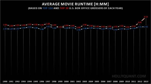 Film Runtimes 1990-2013
